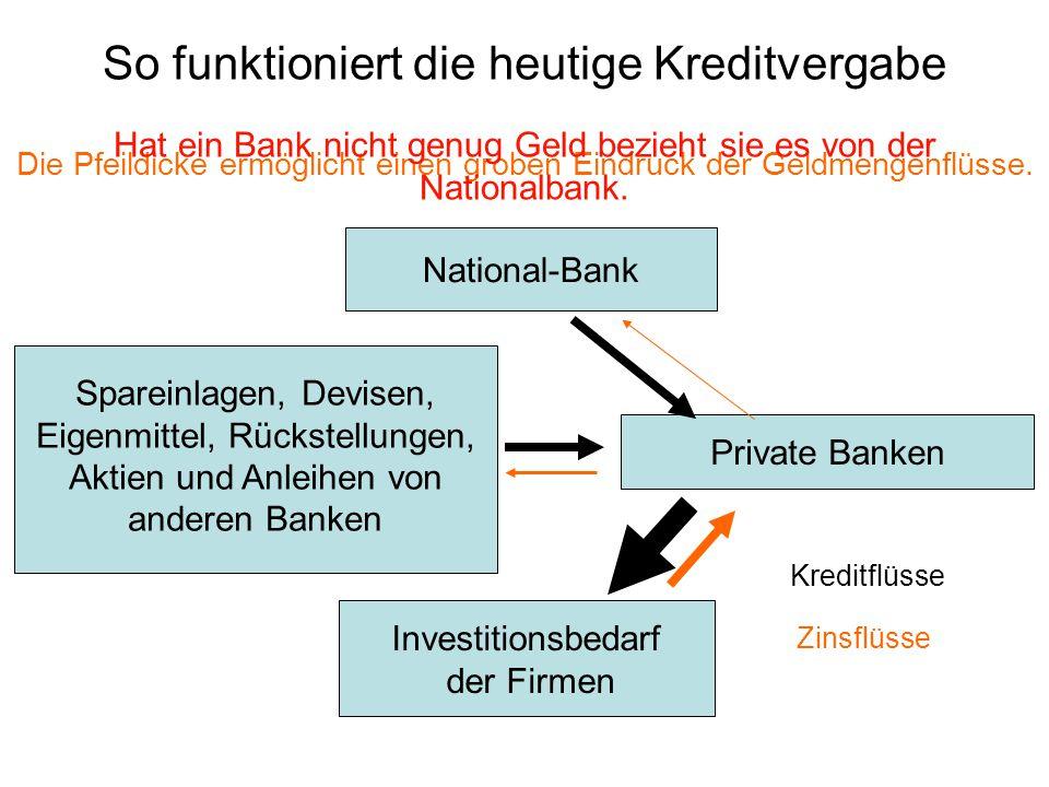 Private Banken Investitionsbedarf der Firmen Zinsflüsse Spareinlagen, Devisen, Eigenmittel, Rückstellungen, Aktien und Anleihen von anderen Banken So