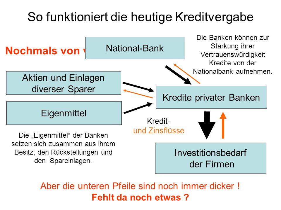 Woher nehmen die Firmen ihren Finanzbedarf ? Kredite privater Banken Investitionsbedarf der Firmen Kredit- und Zinsflüsse Nochmals von vorne: National