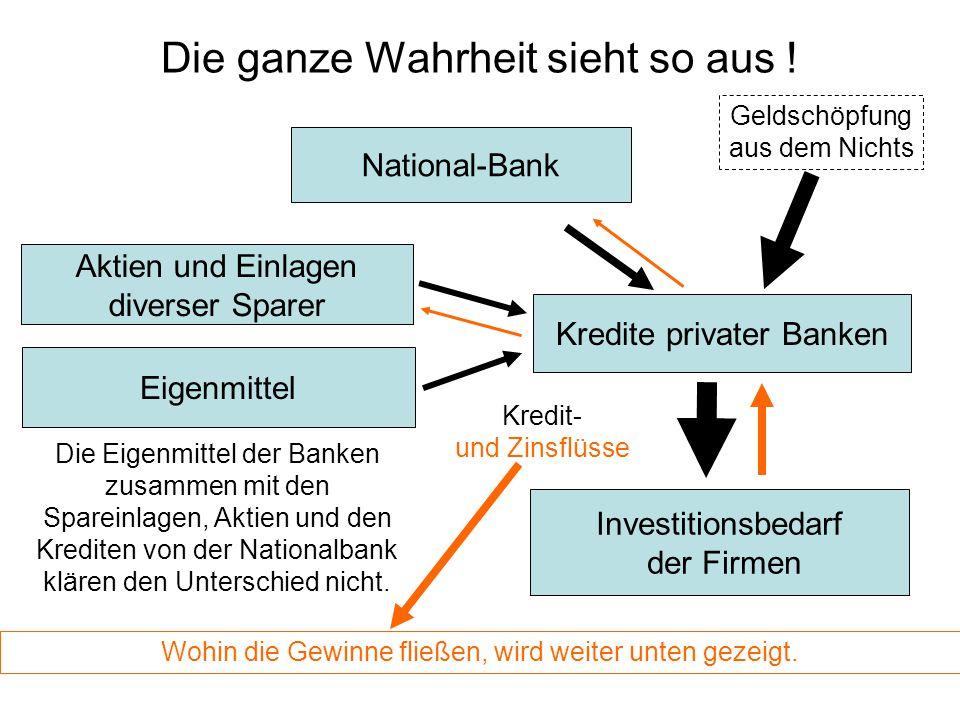 Aktien und Einlagen diverser Sparer Kredite privater Banken Investitionsbedarf der Firmen Kredit- und Zinsflüsse National-Bank Eigenmittel Die Eigenmi