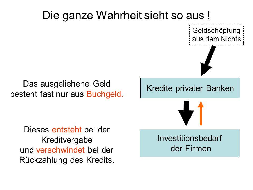 Kredite privater Banken Investitionsbedarf der Firmen Geldschöpfung aus dem Nichts Das ausgeliehene Geld besteht fast nur aus Buchgeld. Dieses entsteh