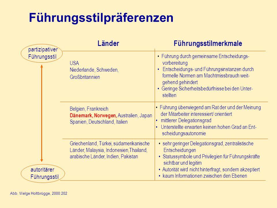 Führungsstilpräferenzen Abb.