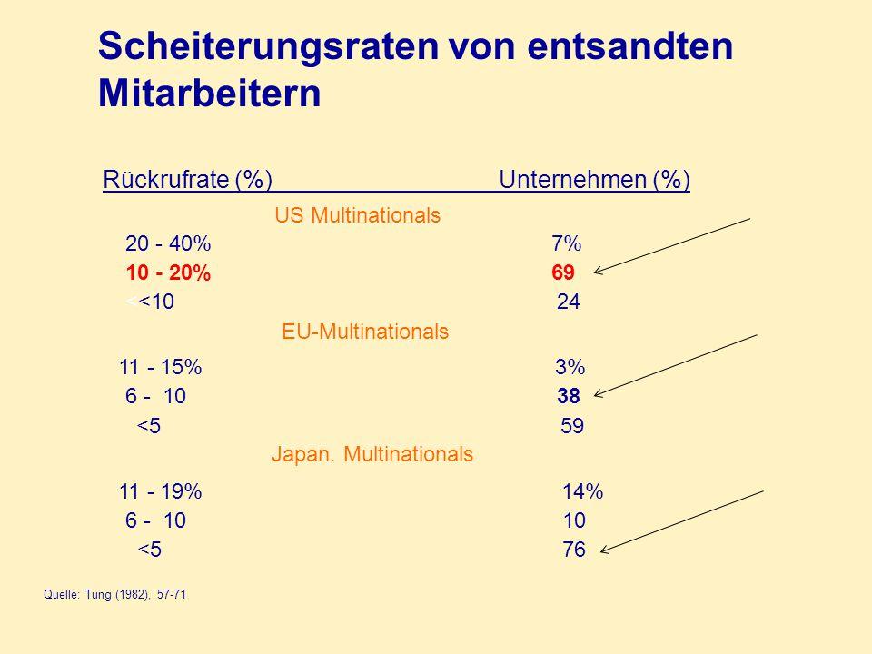 Scheiterungsraten von entsandten Mitarbeitern Quelle: Tung (1982), 57-71 Rückrufrate (%) Unternehmen (%) US Multinationals 20 - 40% 7% 10 - 20% 69 <<10 24 EU-Multinationals 11 - 15% 3% 6 - 10 38 <5 59 Japan.
