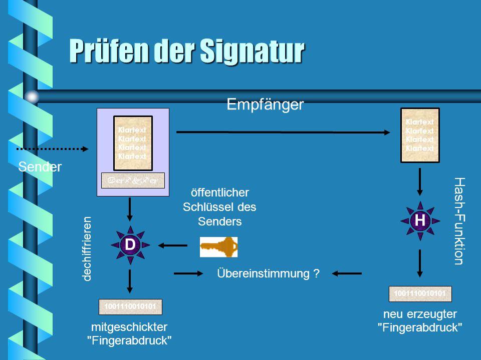 Prüfen der Signatur Sender Klartext  Empfänger Klartext H Hash-Funktion 1001110010101 neu erzeugter Fingerabdruck D öffentlicher Schlüssel des Senders dechiffrieren 1001110010101 mitgeschickter Fingerabdruck Übereinstimmung