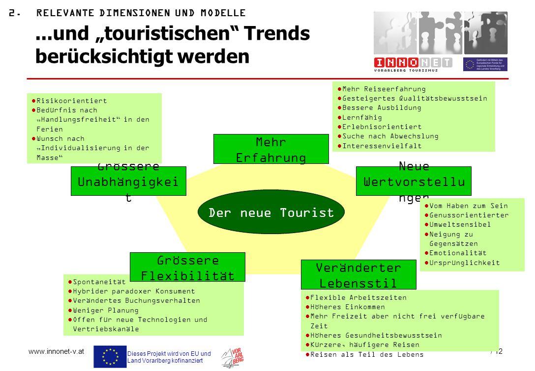 Dieses Projekt wird von EU und Land Vorarlberg kofinanziert www.innonet-v.at / 12 Der neue Tourist Mehr Erfahrung Neue Wertvorstellu ngen Grössere Una
