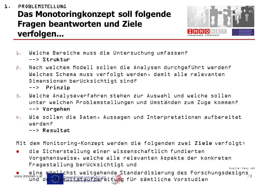 Dieses Projekt wird von EU und Land Vorarlberg kofinanziert www.innonet-v.at / 3 Das Monotoringkonzept soll folgende Fragen beantworten und Ziele verf