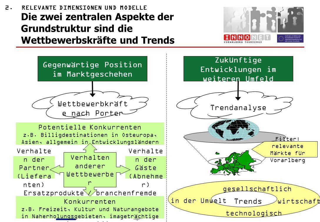 Dieses Projekt wird von EU und Land Vorarlberg kofinanziert www.innonet-v.at / 8 Potentielle Konkurrenten z.B. Billigdestinationen in Osteuropa, Asien