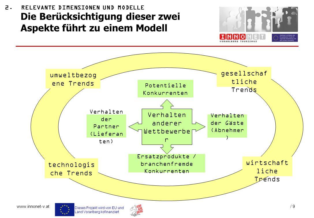 Dieses Projekt wird von EU und Land Vorarlberg kofinanziert www.innonet-v.at / 9 Potentielle Konkurrenten Verhalten der Partner (Lieferan ten) Verhalt