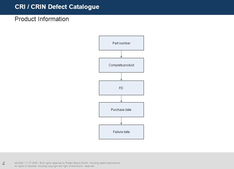 CRI / CRIN Defect Catalogue 4 AA/ASA | 11.07.2006 | © All rights reserved by Robert Bosch GmbH, including patent applications. All rights of disposal,