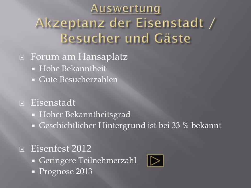  Forum am Hansaplatz  Hohe Bekanntheit  Gute Besucherzahlen  Eisenstadt  Hoher Bekanntheitsgrad  Geschichtlicher Hintergrund ist bei 33 % bekannt  Eisenfest 2012  Geringere Teilnehmerzahl  Prognose 2013