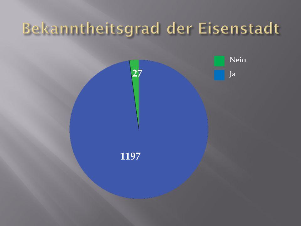 1197 27 Nein Ja