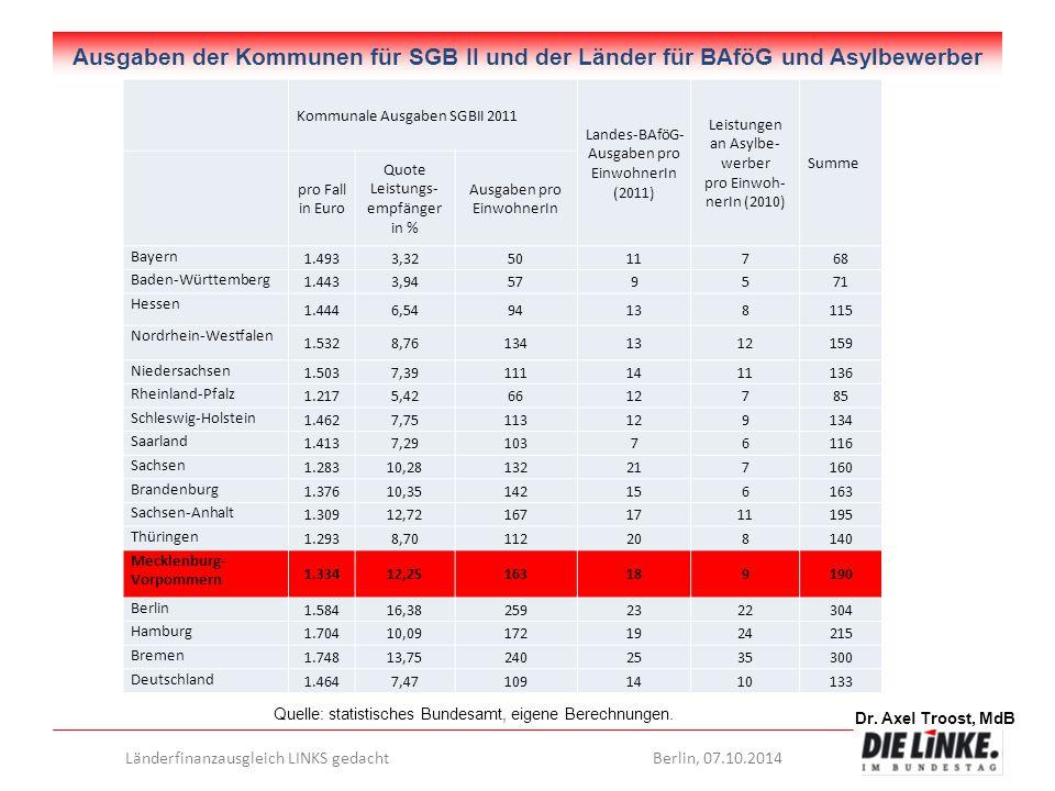Dr. Axel Troost, MdB Länderfinanzausgleich LINKS gedachtBerlin, 07.10.2014 Ausgaben der Kommunen für SGB II und der Länder für BAföG und Asylbewerber