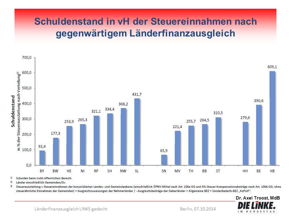Dr. Axel Troost, MdB Länderfinanzausgleich LINKS gedachtBerlin, 07.10.2014 Schuldenstand in vH der Steuereinnahmen nach gegenwärtigem Länderfinanzausg