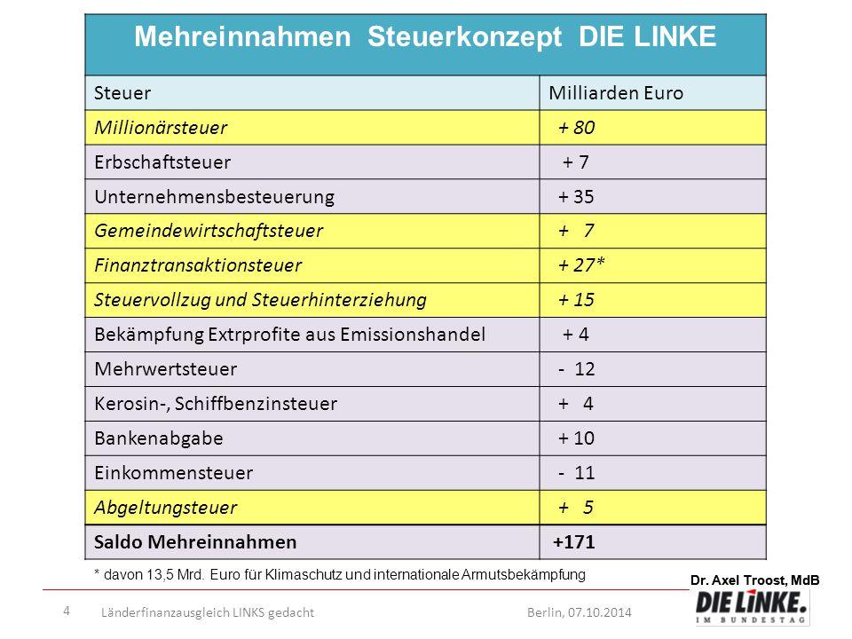 Dr. Axel Troost, MdB Länderfinanzausgleich LINKS gedachtBerlin, 07.10.2014 Dr. Axel Troost, MdB 4 Mehreinnahmen Steuerkonzept DIE LINKE SteuerMilliard