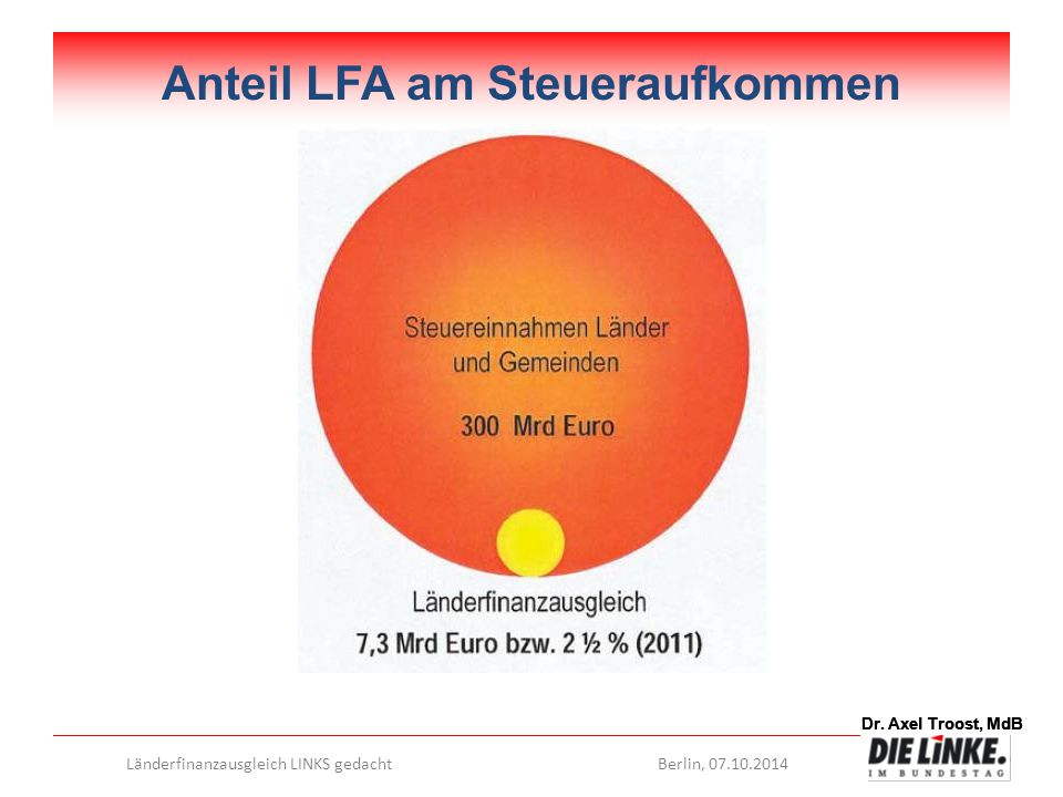 Dr. Axel Troost, MdB Länderfinanzausgleich LINKS gedachtBerlin, 07.10.2014 Dr. Axel Troost, MdB Anteil LFA am Steueraufkommen