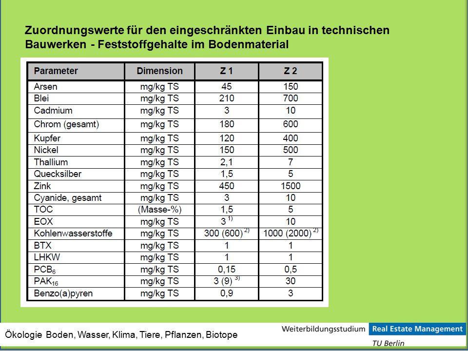 Ökologie Boden, Wasser, Klima, Tiere, Pflanzen, Biotope Zuordnungswerte für den eingeschränkten Einbau in technischen Bauwerken - Feststoffgehalte im
