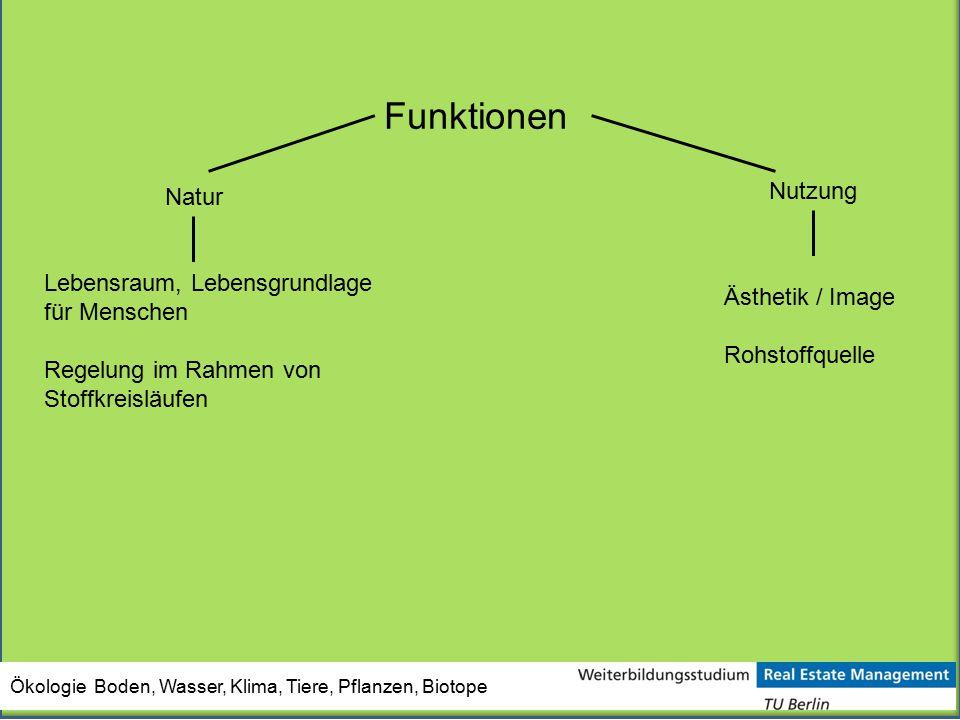 Funktionen Natur Lebensraum, Lebensgrundlage für Menschen Regelung im Rahmen von Stoffkreisläufen Nutzung Ästhetik / Image Rohstoffquelle Ökologie Bod