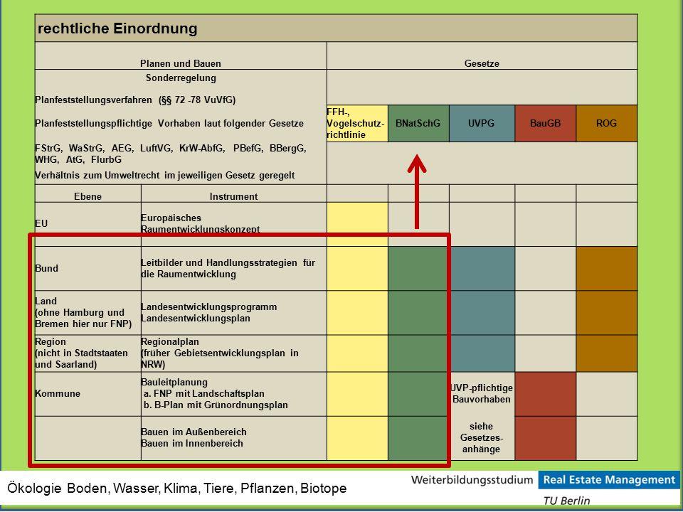 rechtliche Einordnung Planen und BauenGesetze Sonderregelung Planfeststellungsverfahren (§§ 72 -78 VuVfG) Planfeststellungspflichtige Vorhaben laut fo