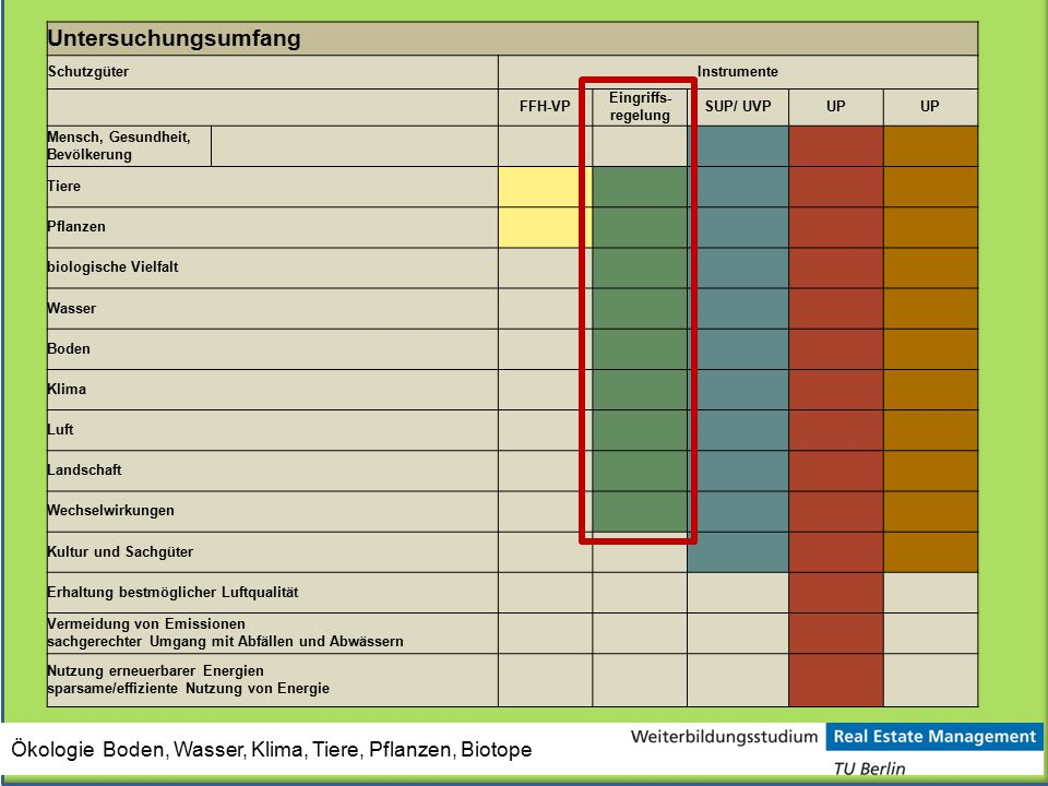 Untersuchungsumfang SchutzgüterInstrumente FFH-VP Eingriffs- regelung SUP/ UVPUP Mensch, Gesundheit, Bevölkerung Tiere Pflanzen biologische Vielfalt W