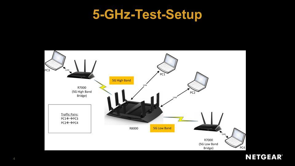 2,4 GHz 600 Mbit/s 5 GHz-1 1300 Mbit/s 5 GHz-2 1300 Mbit/s Performance-Test – 2,4 GHz Testen des 2,4-GHz-256-QAM mit einem Gerät wie Nighthawk- R7000 (auf dem 2,4 GHz-Band) im Bridge-Modus zum Erreichen der besten 2,4-GHz-Performance 256 QAM für 2,4 GHz ist standardmäßig aktiviert auf dem Nighthawk-R7000