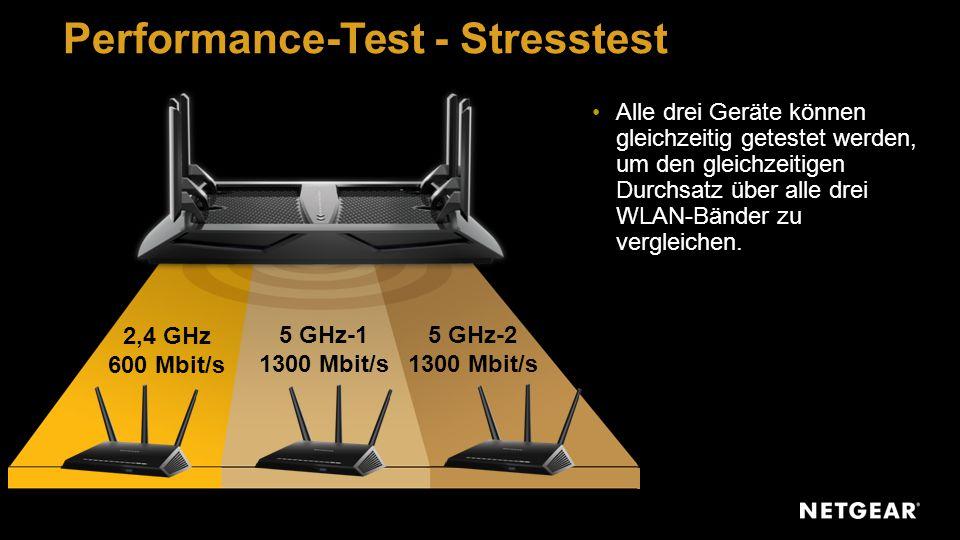 2,4 GHz 600 Mbit/s 5 GHz-1 1300 Mbit/s 5 GHz-2 1300 Mbit/s Performance-Test - Stresstest Alle drei Geräte können gleichzeitig getestet werden, um den