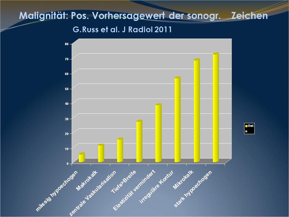 Malignität: Pos. Vorhersagewert der sonogr. Zeichen G.Russ et al. J Radiol 2011