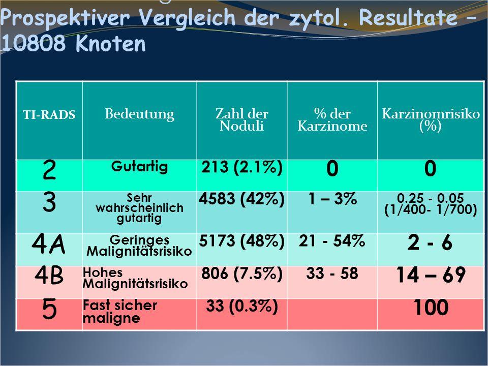 Risikobewertung – Evaluationskriterien Prospektiver Vergleich der zytol. Resultate – 10808 Knoten TI-RADS Bedeutung Zahl der Noduli % der Karzinome Ka