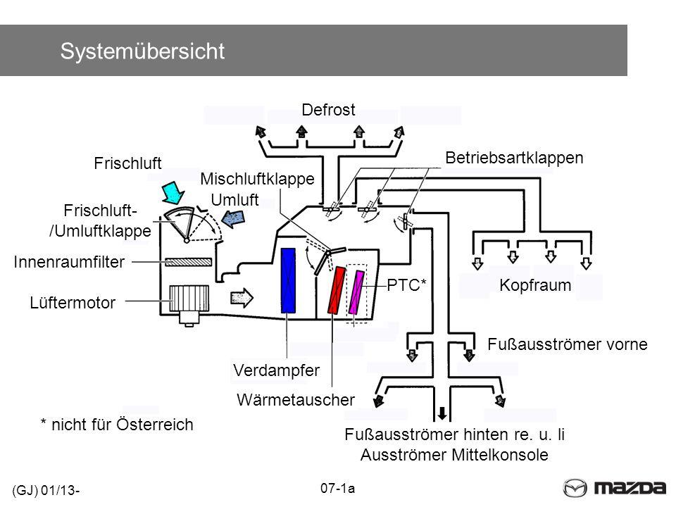 Systemübersicht Defrost 07-1a Kopfraum Lüftermotor Innenraumfilter Frischluft Umluft Mischluftklappe Verdampfer Wärmetauscher PTC* Fußausströmer vorne