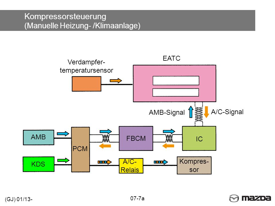 Kompressorsteuerung (Manuelle Heizung- /Klimaanlage) (GJ) 01/13- 07-7a A/C- Relais Kompres- sor AMB Verdampfer- temperatursensor EATC KDS IC FBCM AMB-Signal A/C-Signal PCM
