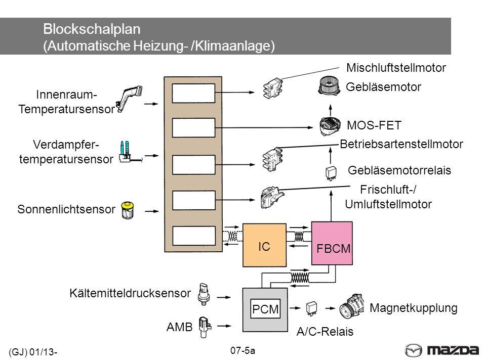 Blockschalplan (Automatische Heizung- /Klimaanlage) (GJ) 01/13- 07-5a Magnetkupplung A/C-Relais PCM Kältemitteldrucksensor FBCM IC Gebläsemotorrelais Gebläsemotor Sonnenlichtsensor AMB Mischluftstellmotor Betriebsartenstellmotor Frischluft-/ Umluftstellmotor Innenraum- Temperatursensor Verdampfer- temperatursensor MOS-FET