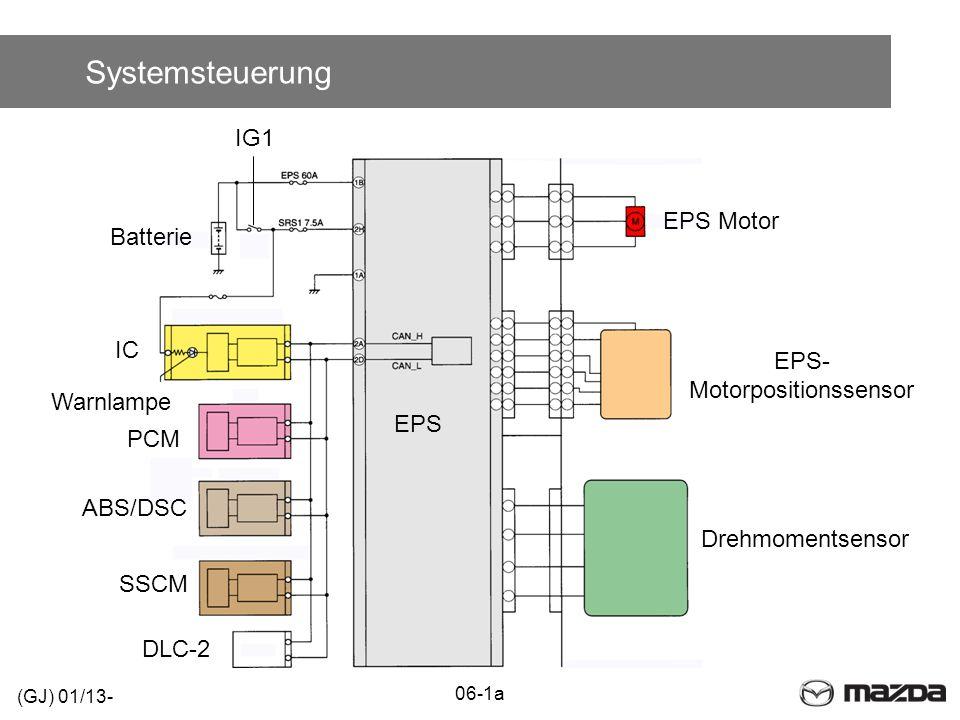 Funktionsschema PCM EPS B+ IG1 Lenkrad Drehmomentsensor VSS, RPM Drehmomentsignal Spannungsversorgung Antrieb Zwischenwelle EPS Motor 06-1a (GJ) 01/13-