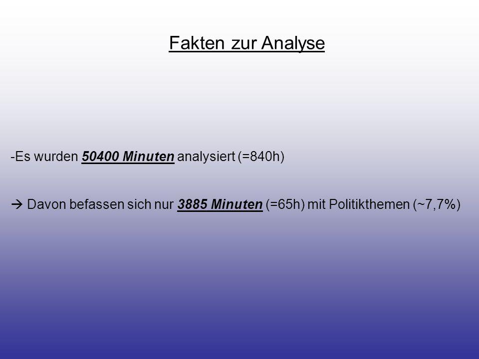 Fakten zur Analyse -Es wurden 50400 Minuten analysiert (=840h)  Davon befassen sich nur 3885 Minuten (=65h) mit Politikthemen (~7,7%)