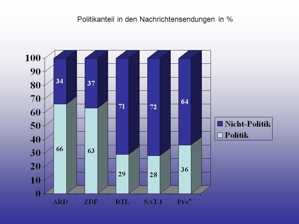 Umfang des Politikangebots der 5 Sender in Minuten pro Tag