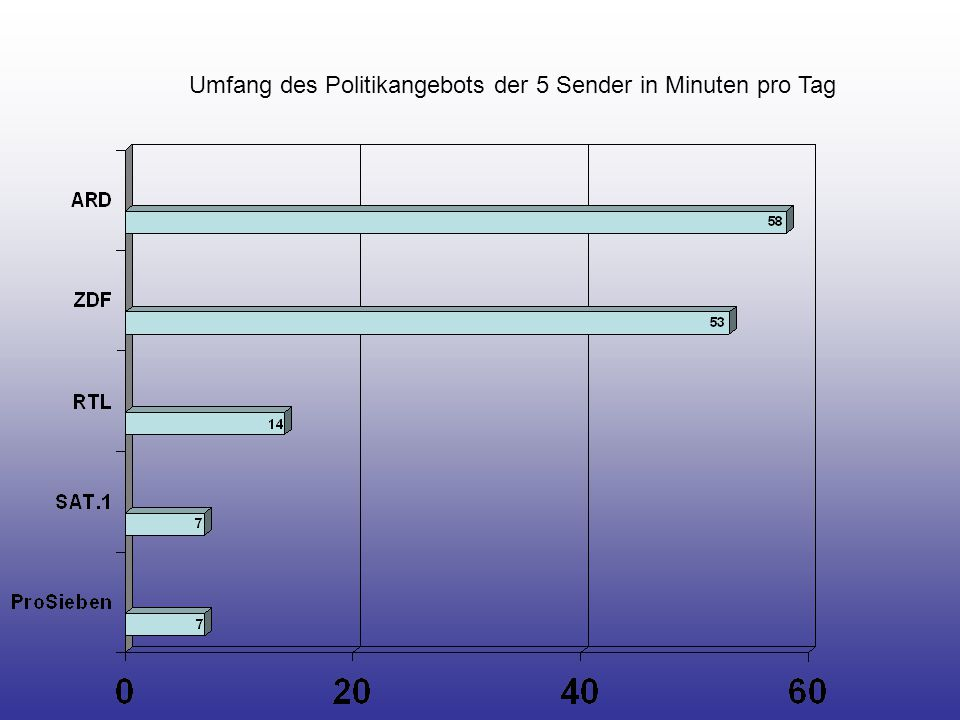 20 Top-Themen der Politikvermittlung in Minuten