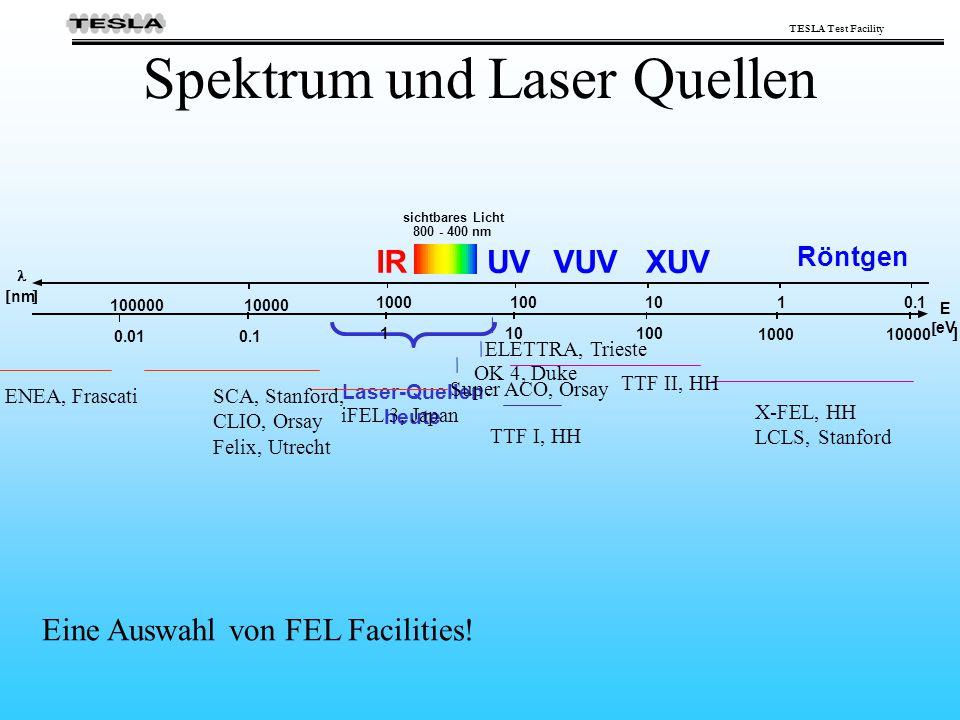 TESLA Test Facility Spektrum und Laser Quellen  Laser-Quellen heute  nm  10.1 E  eV 100010010 1 100 100010000 sichtbares Licht 800 - 400 nm IRUVVU