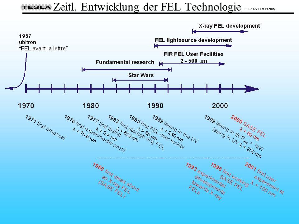 TESLA Test Facility Zeitl. Entwicklung der FEL Technologie