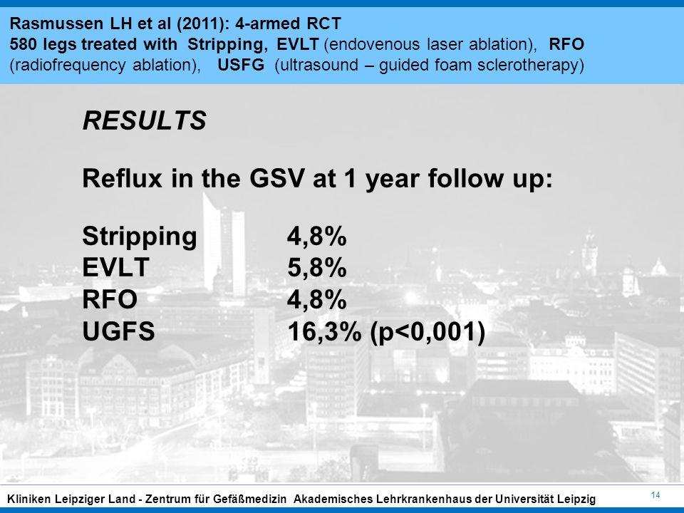 14 Kliniken Leipziger Land - Zentrum für Gefäßmedizin Akademisches Lehrkrankenhaus der Universität Leipzig RESULTS Reflux in the GSV at 1 year follow up: Stripping 4,8% EVLT 5,8% RFO 4,8% UGFS16,3% (p<0,001) Rasmussen LH et al (2011): 4-armed RCT 580 legs treated with Stripping, EVLT (endovenous laser ablation), RFO (radiofrequency ablation), USFG (ultrasound – guided foam sclerotherapy)