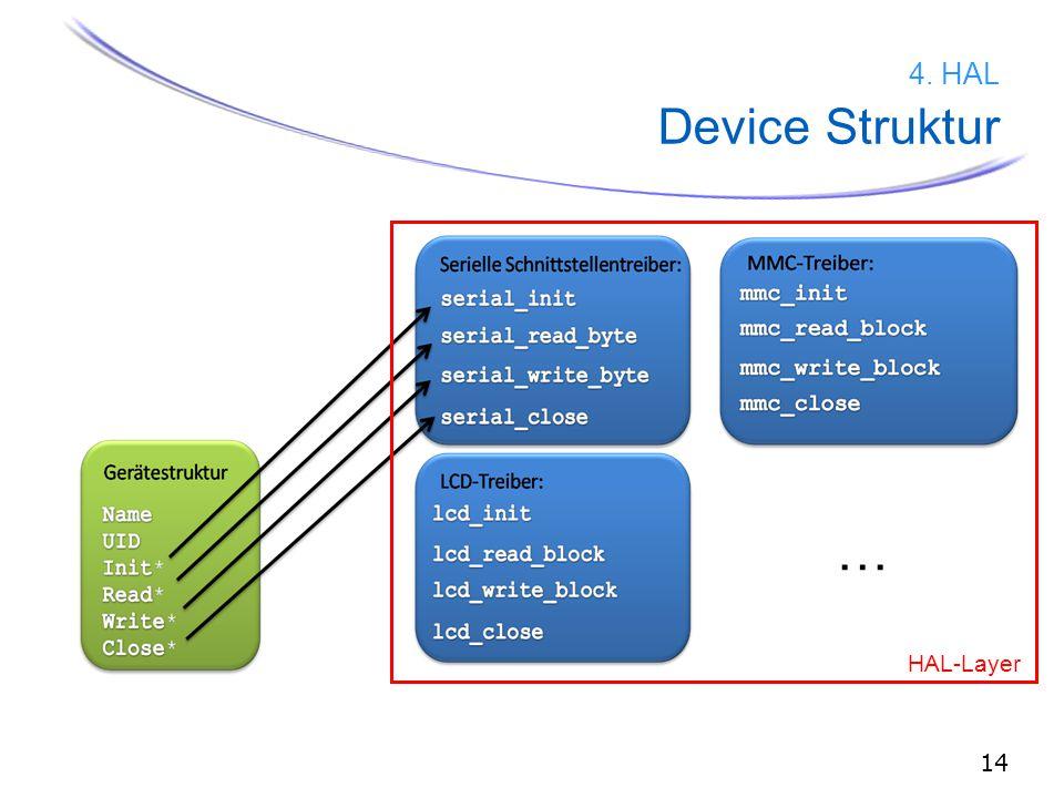14 4. HAL Device Struktur … HAL-Layer