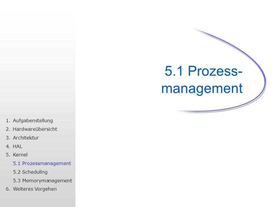 5.1 Prozess- management 1.Aufgabenstellung 2.Hardwareübersicht 3.Architektur 4.HAL 5.Kernel 5.1 Prozessmanagement 5.2 Scheduling 5.3 Memorymanagement 6.Weiteres Vorgehen