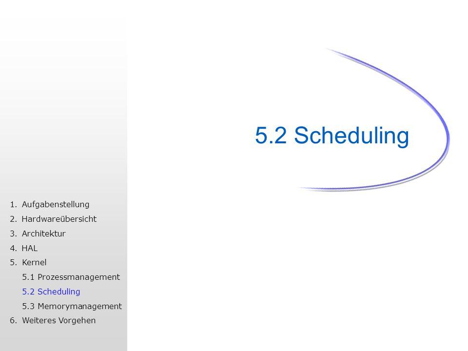 5.2 Scheduling 1.Aufgabenstellung 2.Hardwareübersicht 3.Architektur 4.HAL 5.Kernel 5.1 Prozessmanagement 5.2 Scheduling 5.3 Memorymanagement 6.Weiteres Vorgehen