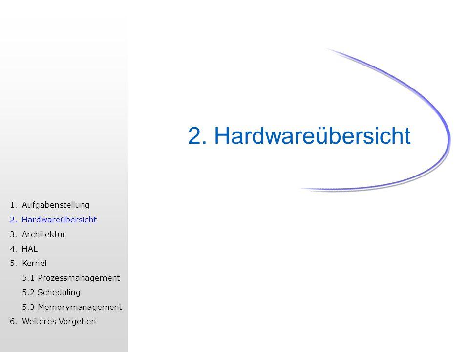 2. Hardwareübersicht 1.Aufgabenstellung 2.Hardwareübersicht 3.Architektur 4.HAL 5.Kernel 5.1 Prozessmanagement 5.2 Scheduling 5.3 Memorymanagement 6.W