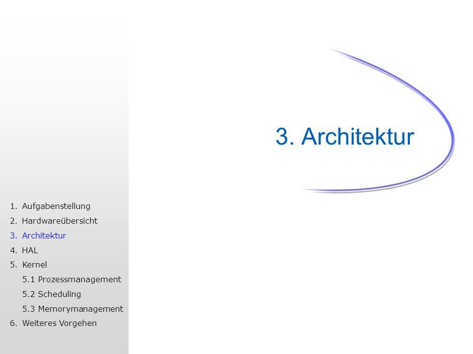 3. Architektur 1.Aufgabenstellung 2.Hardwareübersicht 3.Architektur 4.HAL 5.Kernel 5.1 Prozessmanagement 5.2 Scheduling 5.3 Memorymanagement 6.Weitere