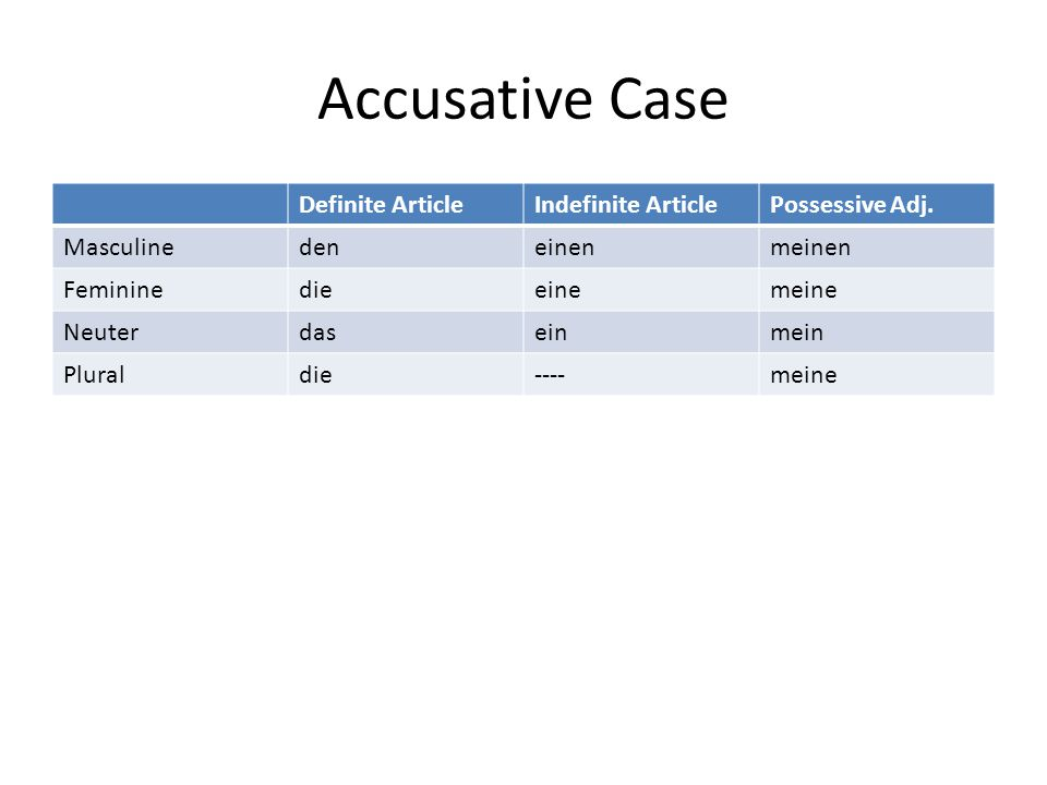 Accusative Case Definite ArticleIndefinite ArticlePossessive Adj.