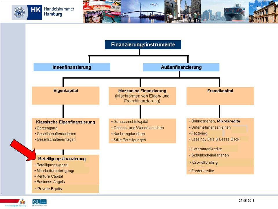 Beteiligungskapital  Beteiligungsgesellschaften erwerben Anteile an Unternehmen und beteiligen sich am Wert und Erfolg eines Unternehmens.