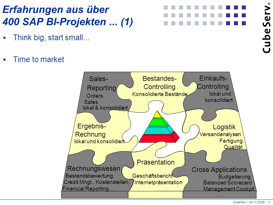 CubeServ / 24.11.2006 / 13 Erfahrungen aus über 400 SAP BI-Projekten... (1)  Think big, start small...  Time to market Logistik. Versandanalysen. Fe