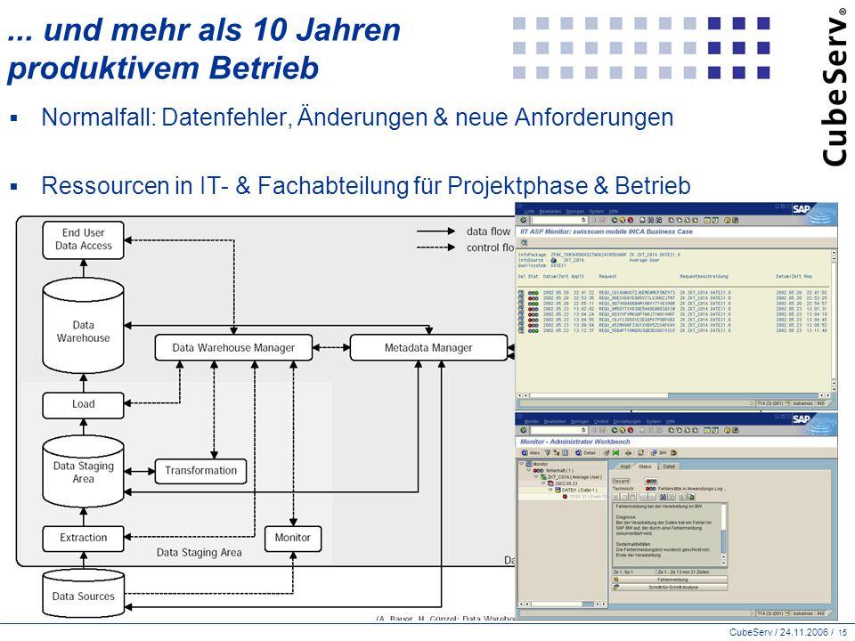 CubeServ / 24.11.2006 / 15...