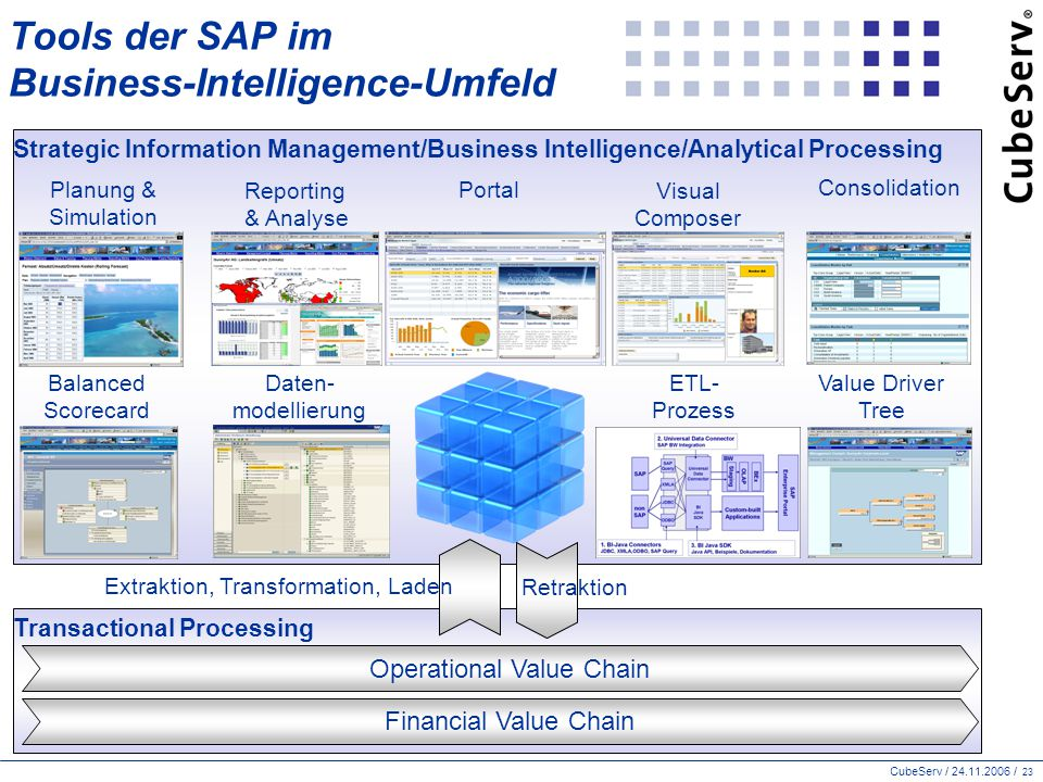 CubeServ / 24.11.2006 / 23 Transactional Processing Tools der SAP im Business-Intelligence-Umfeld Operational Value Chain Financial Value Chain Strate