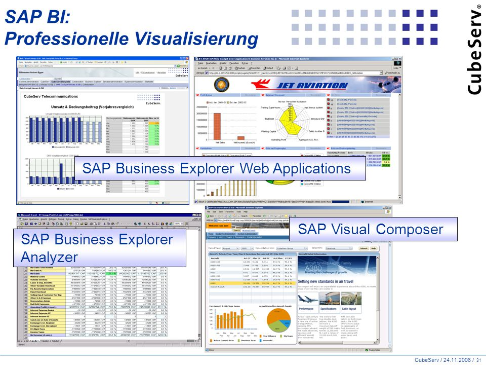 CubeServ / 24.11.2006 / 31 SAP BI: Professionelle Visualisierung SAP Business Explorer Analyzer SAP Business Explorer Web Applications SAP Visual Comp