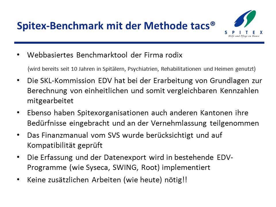 Spitex-Benchmark mit der Methode tacs® Webbasiertes Benchmarktool der Firma rodix (wird bereits seit 10 Jahren in Spitälern, Psychiatrien, Rehabilitat