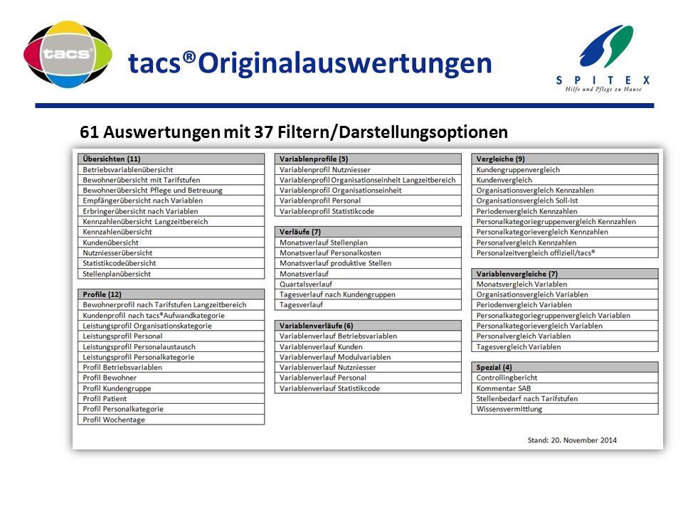 tacs®Originalauswertungen 61 Auswertungen mit 37 Filtern/Darstellungsoptionen