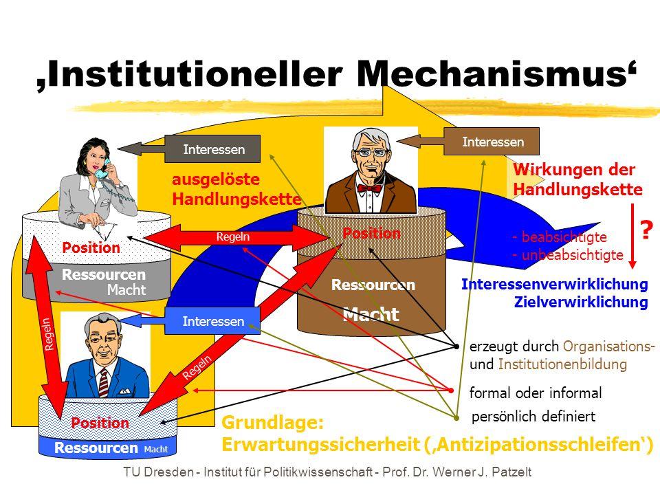 TU Dresden - Institut für Politikwissenschaft - Prof. Dr. Werner J. Patzelt Wirkungen der Handlungskette 'Institutioneller Mechanismus' Position Resso